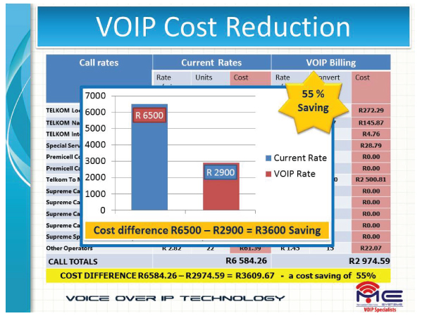VoIP Cost Reduction