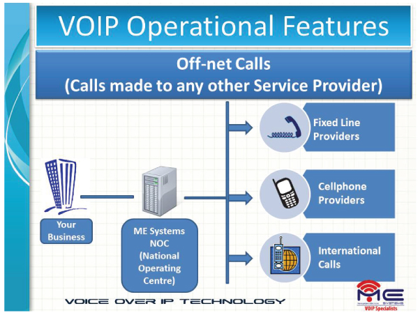 VoIP Operational NOC