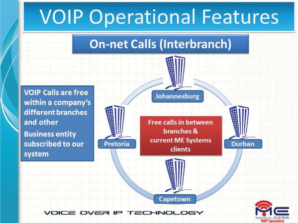 VoIP Operational Features