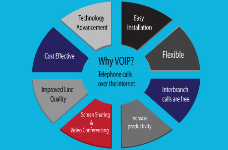 Why VoIP Diagram